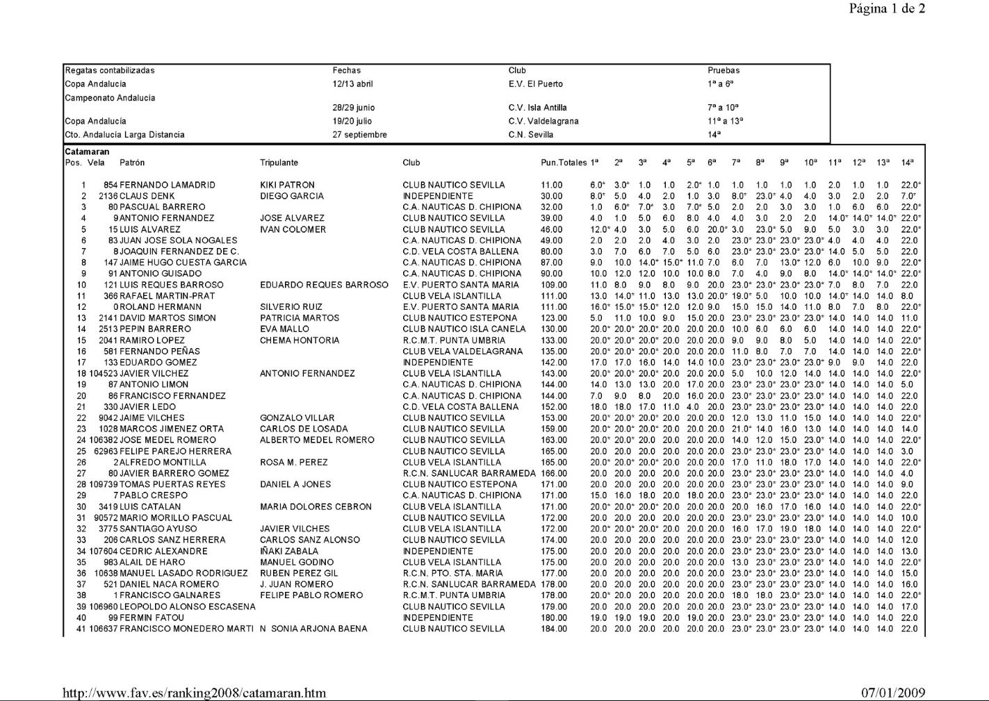 Ranking 2008