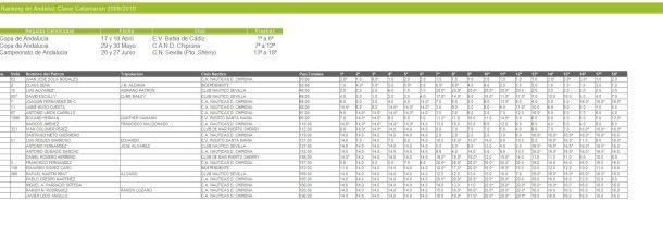 Ranking 2010