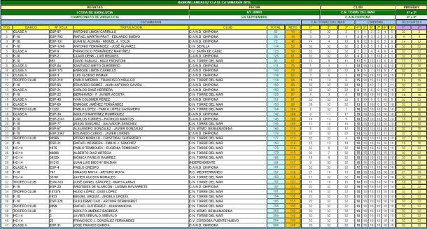 Ranking 2015